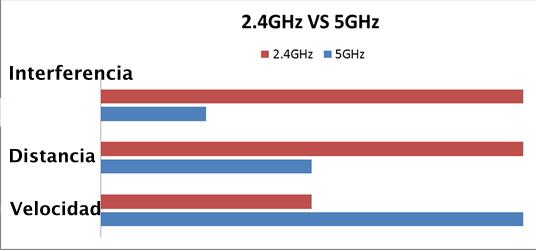 qué banda wifi es mejor entre 2,4 Ghz y 5 Ghz