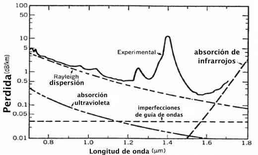 absorcion intrinseca de la fibra óptica