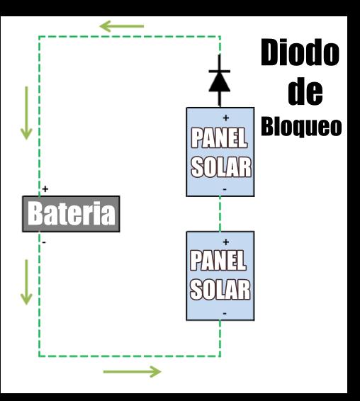 Diodo de bloqueo en el sistema de paneles solares